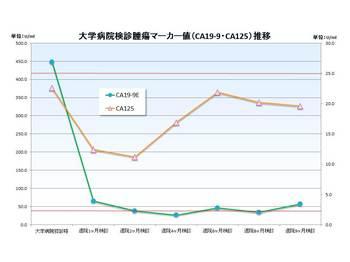 大学病院腫瘍マーカーCA19_CA125グラフ.jpg